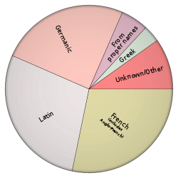 Source: Wikipedia (http://en.wikipedia.org/wiki/English_language)