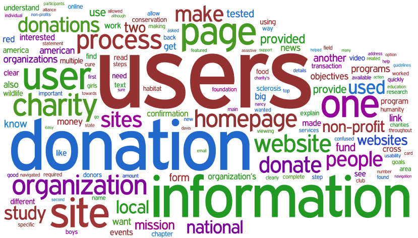 wordle-word-cloud-donations