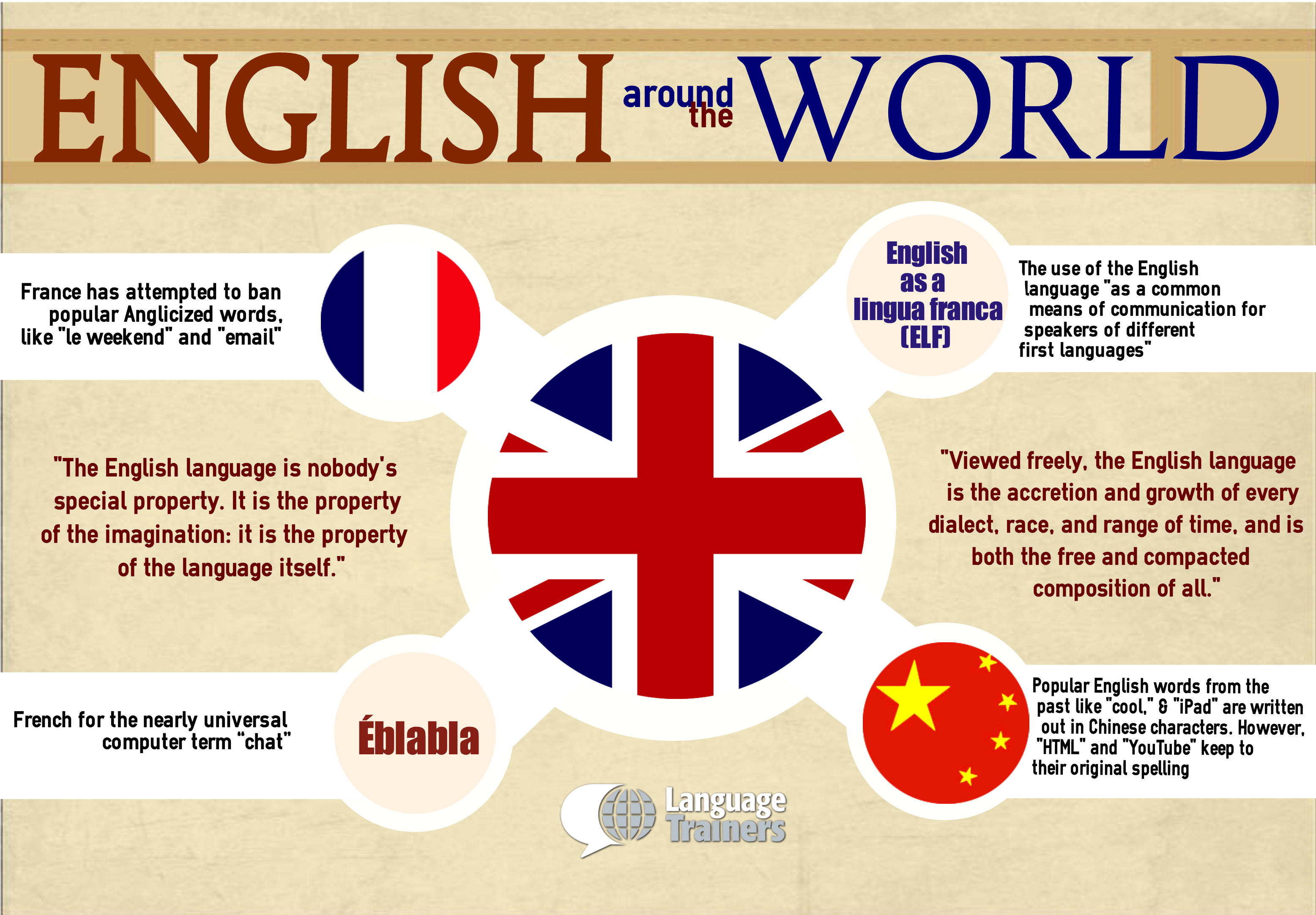 How Is English Perceived In Foreign Countries Language Trainers - English as a world language