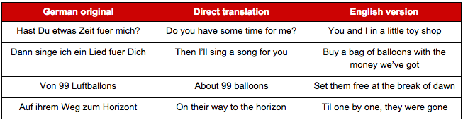 Case Study The Challenge Of Translating Songs